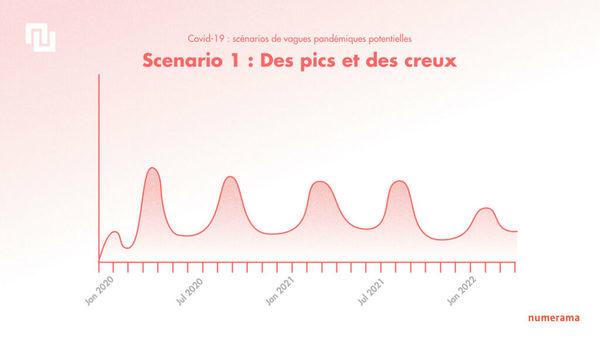 Coronavirus : 3 scénarios pour le futur de la pandémie