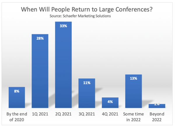What is the future of conferences and public speaking?