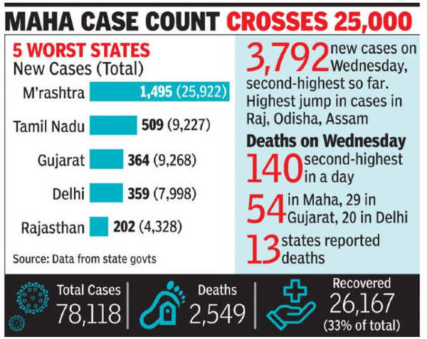 Coronavirus count tops 75,000; 2nd biggest jump in new cases, deaths