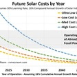 ☀️ Solar's Future is Insanely Cheap