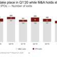 Q1'20 M&A And IPO Trends In The US