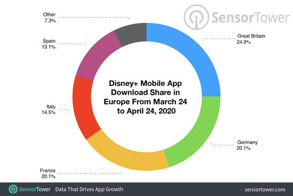 Disney+ Mobile App in Europe: 15.6 Million Installs & $18.5 Million in Revenue since Launch