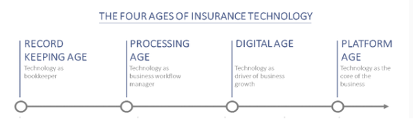 The Four Ages of Insurance Technology