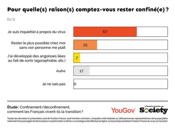 Sondage exclusif: un tiers des Français reste confiné depuis le 11 mai – Society Magazine
