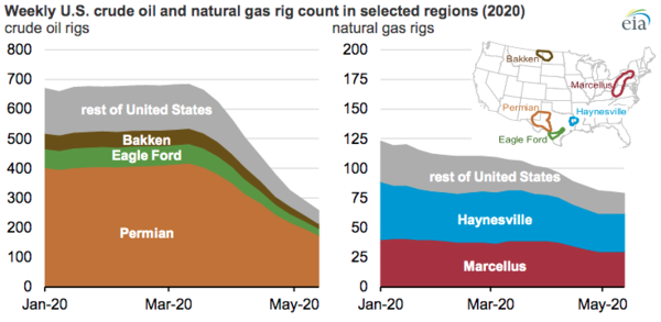 The number of active U.S. crude oil and natural gas rigs is at the lowest point on record