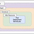 GitHub - pahud/cdk8s-refarch: Reference Architecures with CDK for Kubernetes