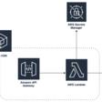 Deploying a serverless application using AWS CDK | Amazon Web Services