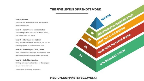 Dit artikel op medium omschrijft 5 fases van remote werk.