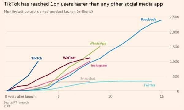 Tiktok heeft in Nederland 3,5mln gebruikers, dit artikel lees je voor de achtergrond