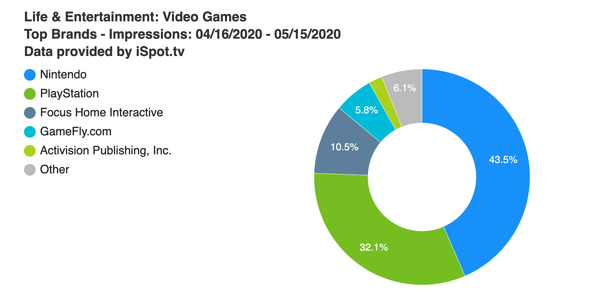 TV ad impressions drop nearly 27% for gaming brands