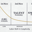 The New Generation of Labor Marketplaces