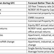 Survey: U.S. Commercial Real Estate Sector Expected to Be Resilient in Recovery - Urban Land Magazine