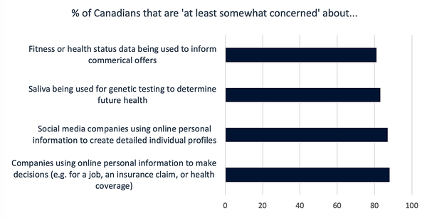 ICTC, 2020. Source: 2018-19 Survey of Canadians on Privacy, Office of the Privacy Commissioner of Canada, March 2019. https://www.priv.gc.ca/en/opc-actions-and-decisions/research/explore-privacy-research/2019/por_2019_ca/