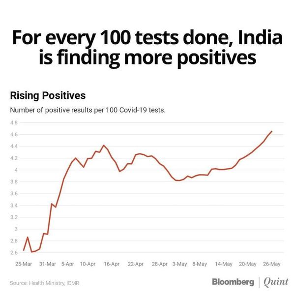 The number of Covid-19 positives per 100 tests have been steadily rising in India since early May, according to BloombergQuint's calculations.