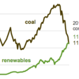 U.S. renewable energy consumption surpasses coal for the first time in over 130 years
