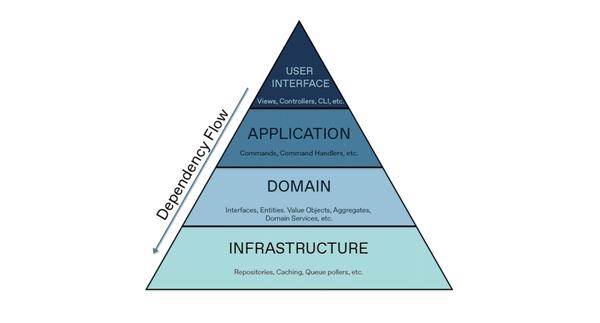 Những điều bạn cần biết về Domain-Driven Design