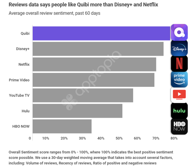 People like Quibi more than Disney+ & Netflix