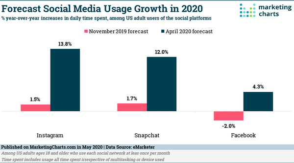 COVID-19 Expected to Drive Higher Social Media Usage This Year