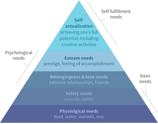 Maslow's Hierarchy of Needs (Wikipedia)