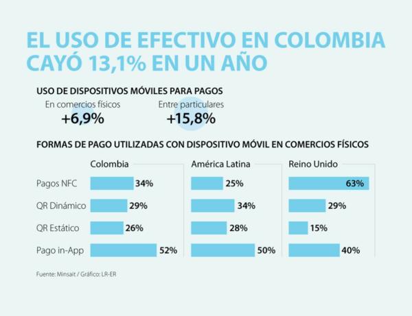 El uso del efectivo como un medio de pago en Colombia se redujo 13,1% en un año