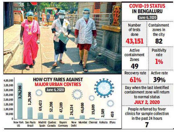 How Bengaluru kept its coronavirus count low