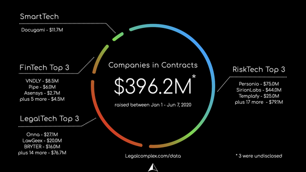 Contracts 2020 - Legalcomplex