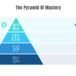 The Path Toward Mastery—How To Become An Expert In Your Field