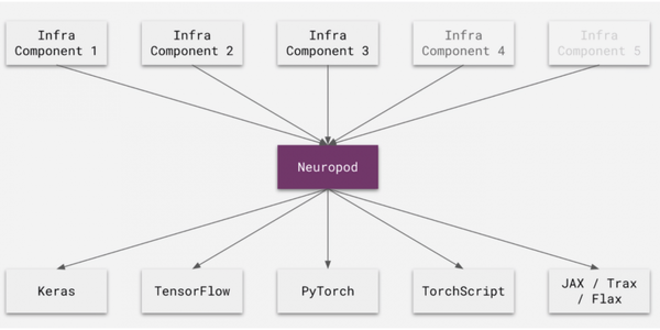 Uber open-sources Neuropod to unify AI frameworks and turn models into products