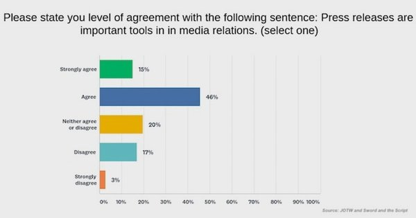 PR Industry Survey: The Tactics and Skills Rising in Importance
