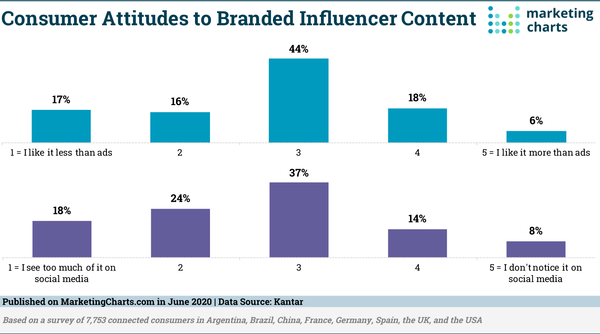 Too Much Branded Influencer Content on Social Media