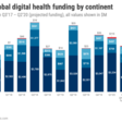 Is Global Healthcare Funding Set For A Rebound This Quarter? - CB Insights Research