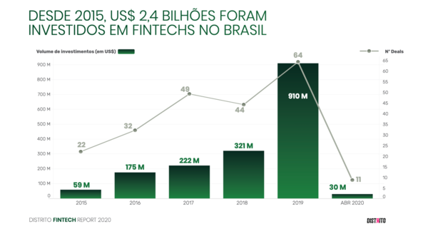 🇧🇷 Brazilian Fintechs raised about USD $ 1 billion in 2019, according to a recent survey by the innovation hub Distrito
