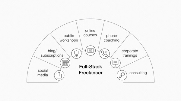 The Rise of the Full-Stack Freelancer - Forte Labs
