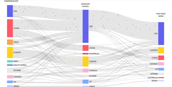 The central visualization showing flows over time. It's interactive, so head to the project and click on the different nodes to highlight flows.