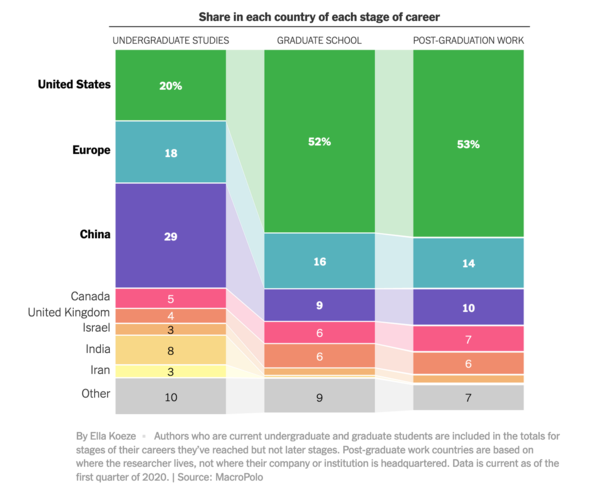 """Great visualization from the NYT data team. Note: the numbers on """"post-grad work"""" look slightly different from ours on """"Where do top-tier AI researchers work today?"""" This is because NYT is using our data on the geographic location of the researchers, while we used our data on where their company is headquartered."""