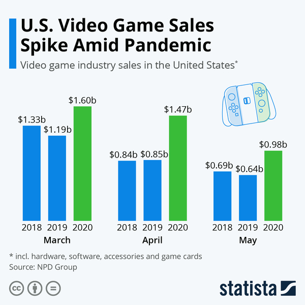 U.S. Video Game Sales Spike Amid Pandemic