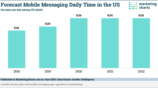 Time Spent With Mobile Messaging Apps Is on the Rise