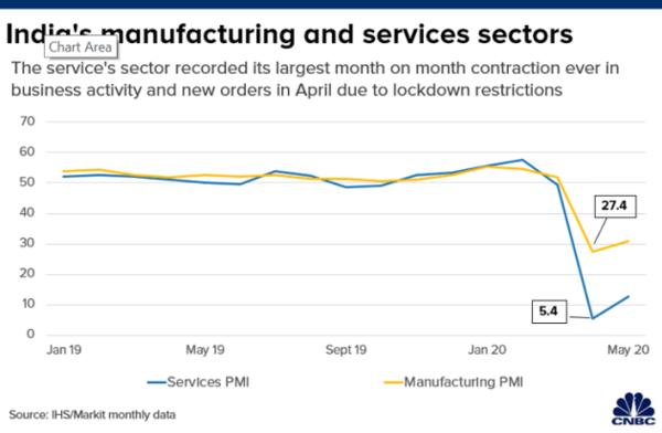 Four charts show how India's coronavirus lockdown affected its economy