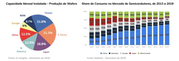 A oferta de circuitos integrados se concentra em Taiwan e na Coreia (esquerda); a demanda é dominada pela China, maior mercado consumidor do planeta.