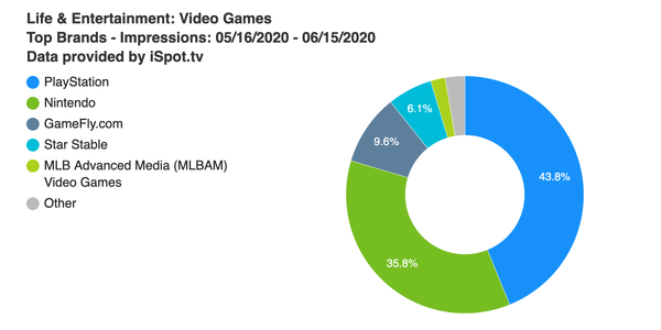 Game industry TV advertising keeps sliding down