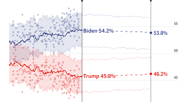 Forecasting the US 2020 elections