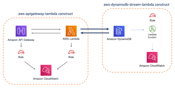 AWS Solutions Constructs – A Library of Architecture Patterns for the AWS CDK | Amazon Web Services
