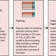 Machine learning in haematological malignancies