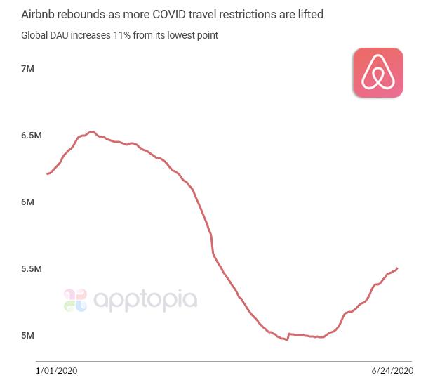 Vacation Rental Apps Rebound
