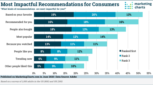 Which Recommendation Types Do Consumers Find Most Compelling?