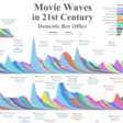 Movie Waves