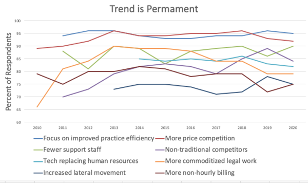 Large Law Firm Trends in 2020 - Part 1 - Prism Legal