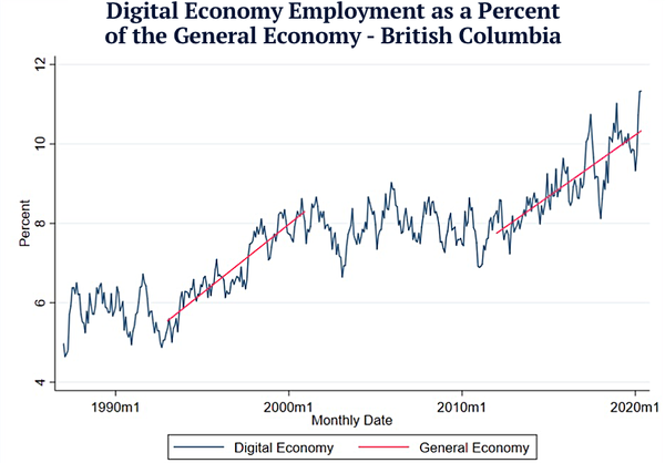 "From ""BC's Pre- and Post-COVID Economy,"" Digital Policy Salon, 2020"