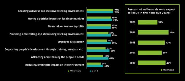 Bron: Millennial Survey 2020 Deloitte