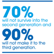 Surviving Beyond a Third Generation | Singapore Management University